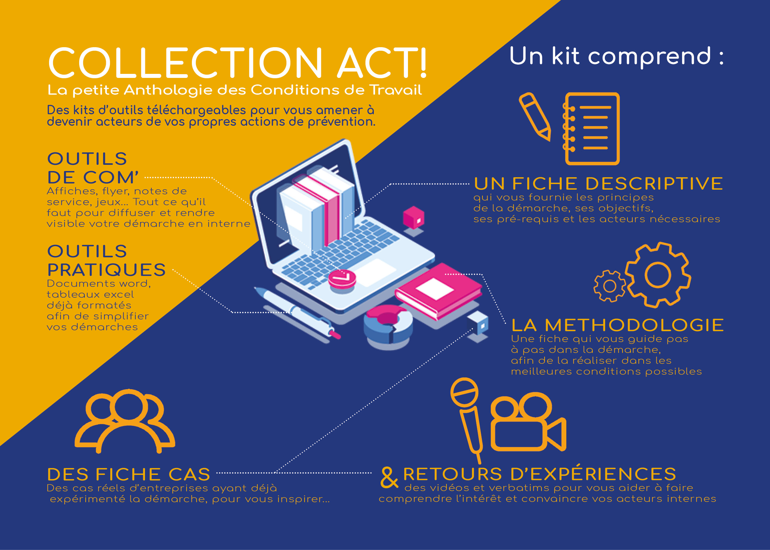 collection Act!