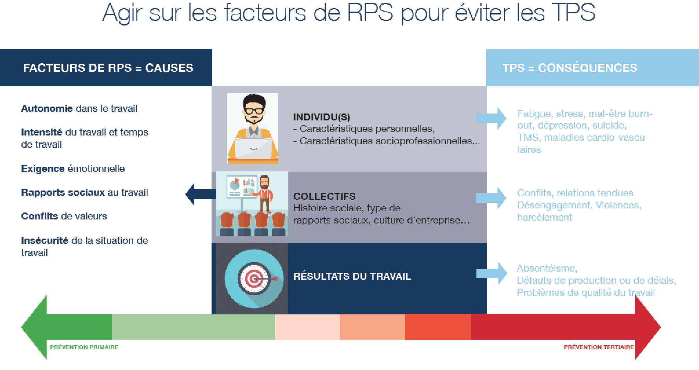 Illustration des facteurs RPS TPS