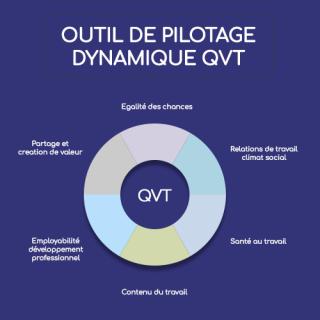 Pilotage dynamique QVT